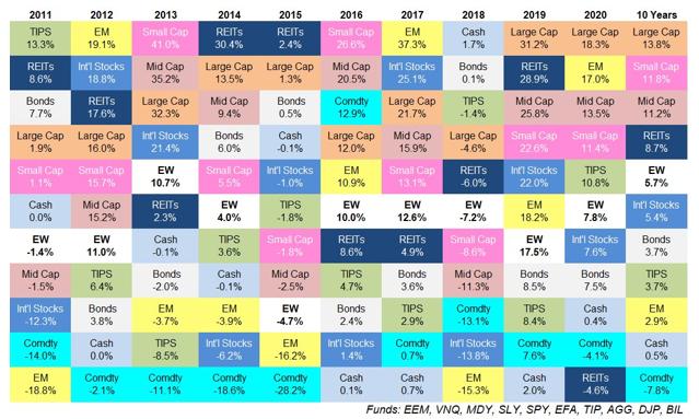risk tolerance Chart TrustCore TN